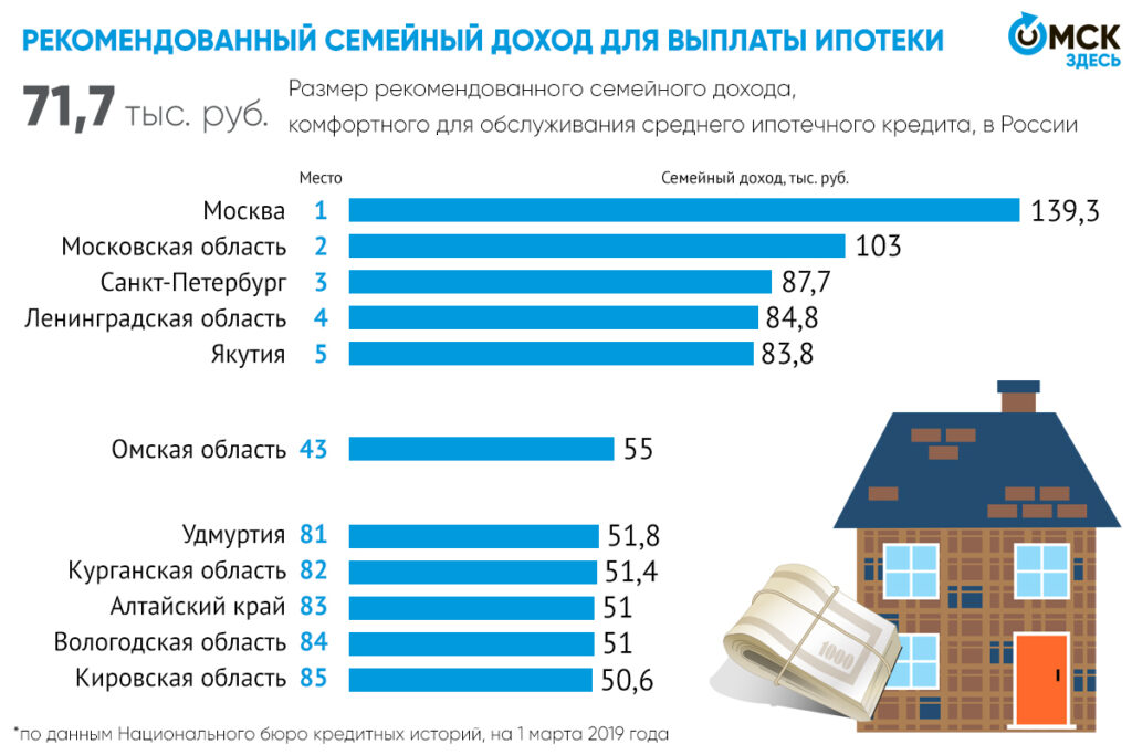 какая должна быть зарплата для получения ипотеки