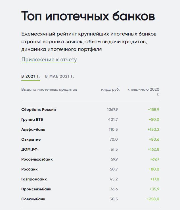 в каких банков брать ипотеку ТОП-15 2021